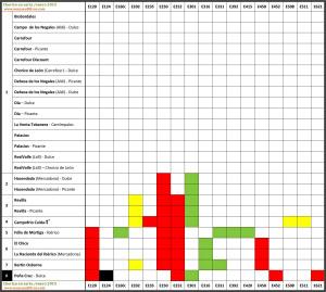 Tabla comparativa de aditivos en el chorizo en sarta