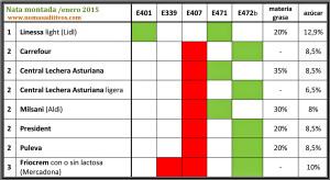 Tabla comparativa de aditivos en la nata montada