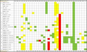 Tabla comparativa de aditivos en las magdalenas