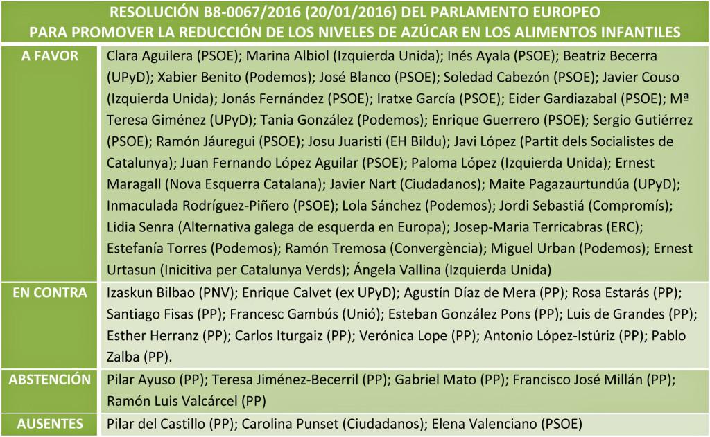 Votación europarlamentarios españoles sobre azúcar